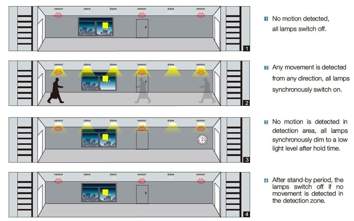 How Do Dimming Sensor Of Led High Bay Works Fireflier