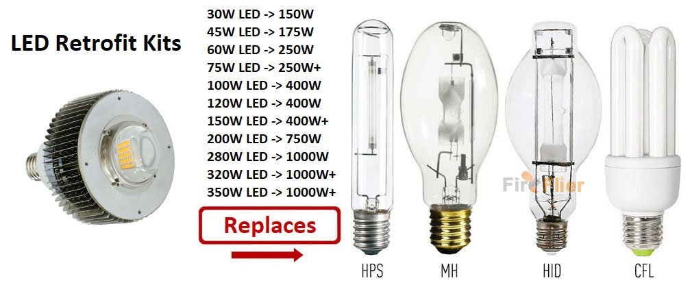 Led Vs Metal Halide Lighting Fireflier Lighting Limited
