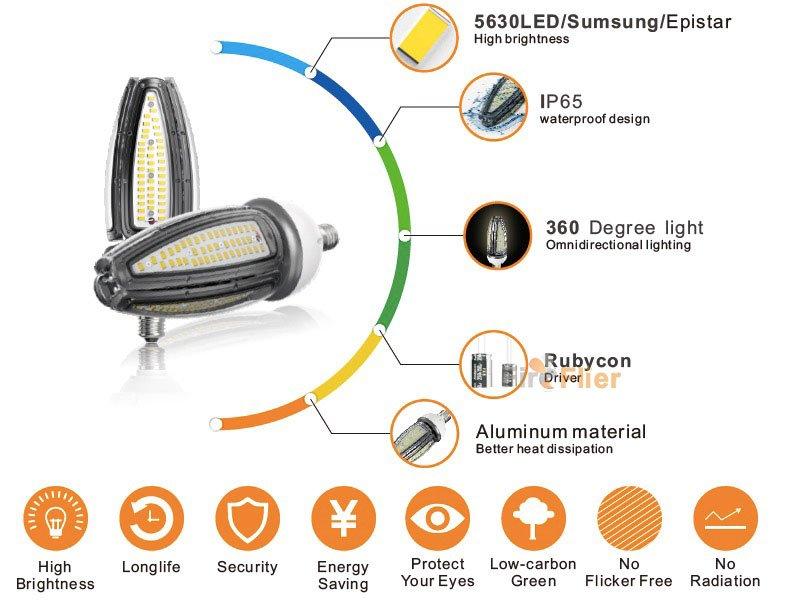 IP65 LED kukorica izzó jellemzői