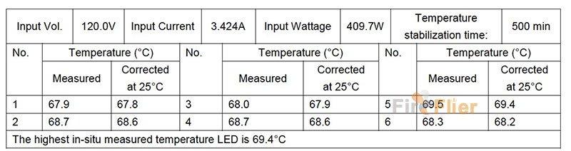 in situe temperature test