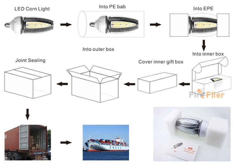 Termékcsomag IP65 LED kukorica izzóval