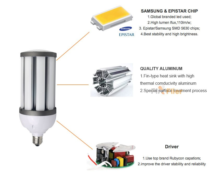 led corn light 27w details