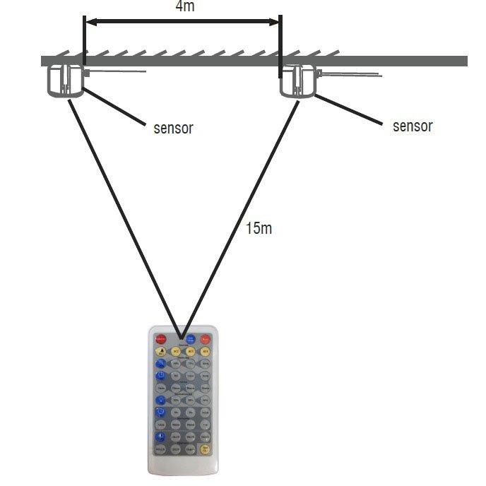 High bay motion sensor controller
