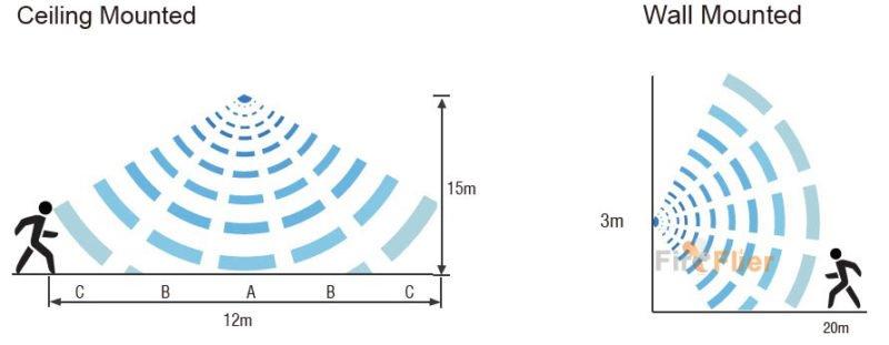 LED Magas fényű mikrohullámú érzékelő érzékelési lefedettsége