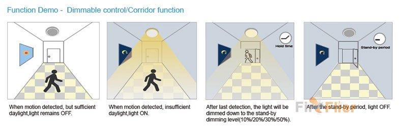 led magas lámpa mikrohullámú érzékelő részletei