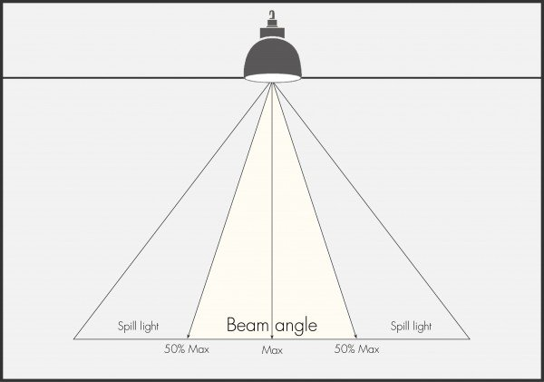 Beam angle led high bay light