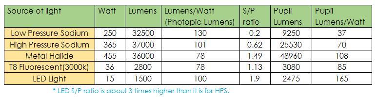 Photopic lumens