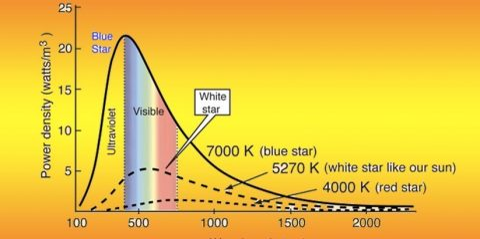 LED Wavelength