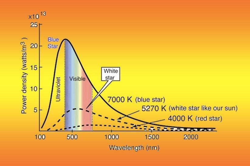 Led Wavelength Vs Led Color Temperature Fireflier
