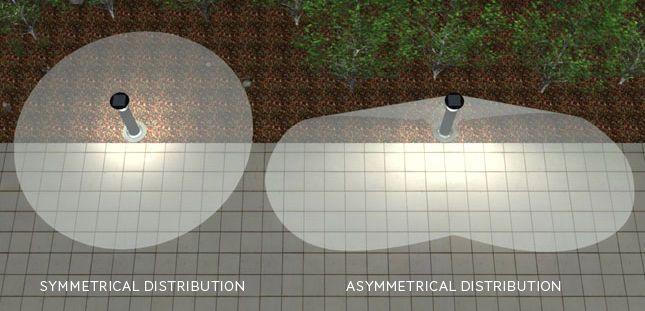 lighting distribution asymmetrical and symmetric