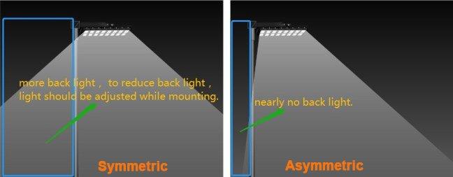 symmetric vs asymmetric area light