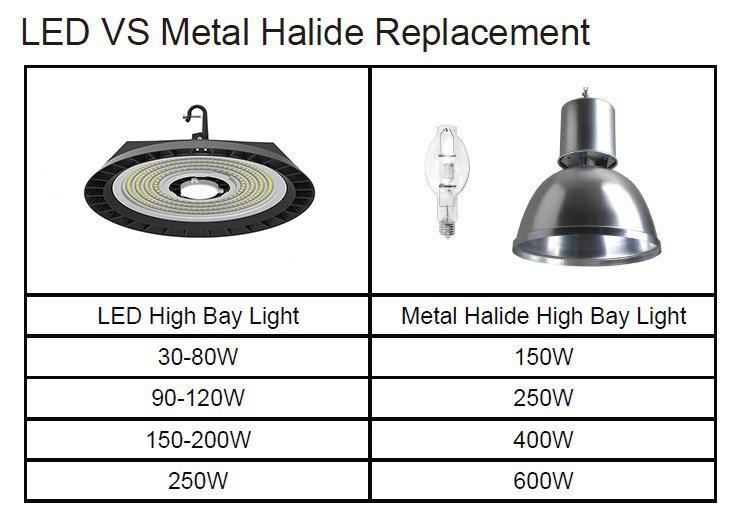 LED high bay VS Metal halide light