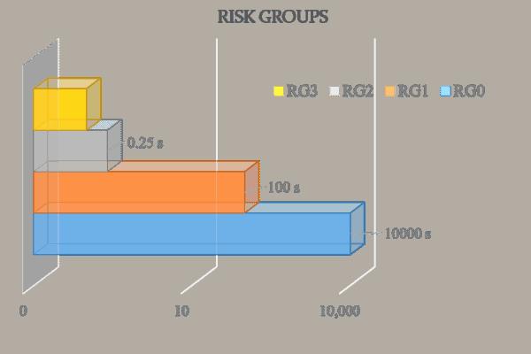 photobiological risk group