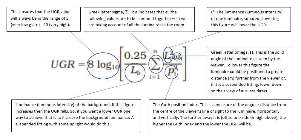 Fórmula unificada de clasificación de deslumbramiento